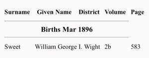 William George Sweet Birth Index