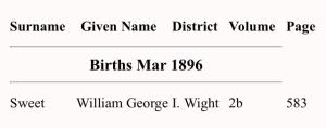 William George Sweet Birth Index