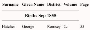 George Hatcher Birth Index