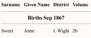 Anne Sweet, Birth Index