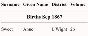 Anne Sweet, Birth Index
