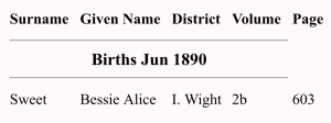 Bessie Alice Sweet, Birth Index