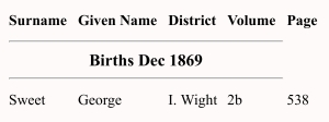 George Fredrick Sweet Birth Index