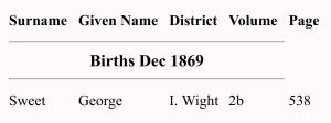 George Fredrick Sweet Birth Index