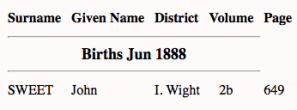 John Sweet 1888 birth index
