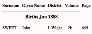 John Sweet 1888 birth index