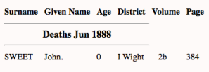 John Sweet 1888, death index