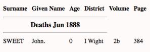 John Sweet 1888, death index