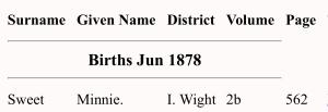 Minnie Sweet Birth Index