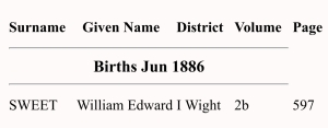 William Edward Sweet, Birth Index
