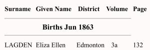 Eliza Ellen Lagden, Birth Index