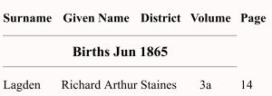 Richard Arthur Lagden, Birth Index